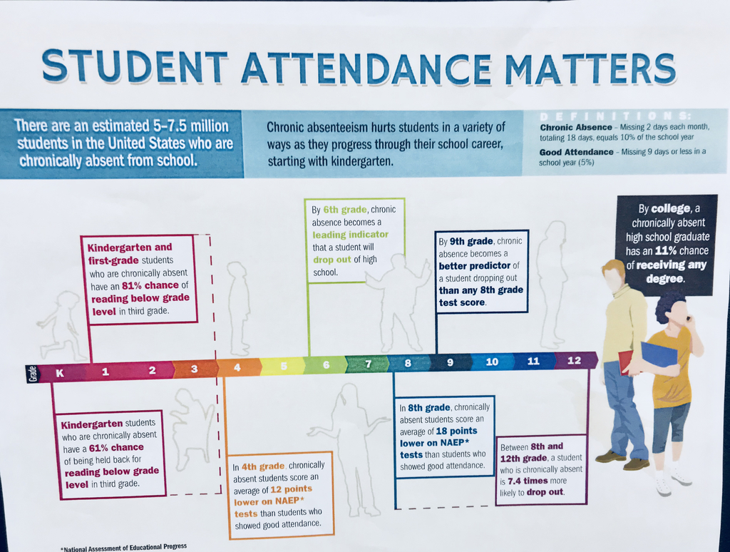 Attendance is Crucial for Students Success!